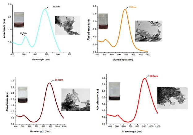 Stable and Reproducible Synthesis of Gold Nanorods for Biomedical Applications